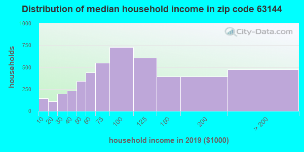 Zip code 63144 household income distribution in 2009