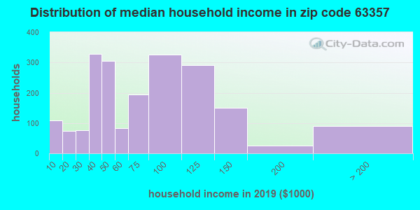 Zip code 63357 household income distribution in 2009