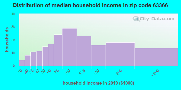 Zip code 63366 household income distribution in 2009
