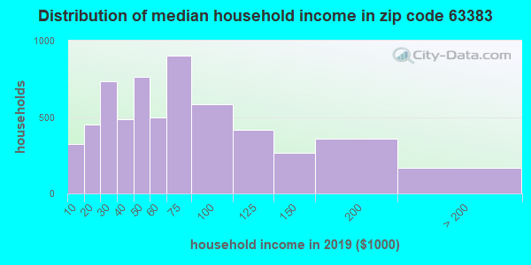Zip code 63383 household income distribution in 2009