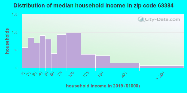 Zip code 63384 household income distribution in 2009