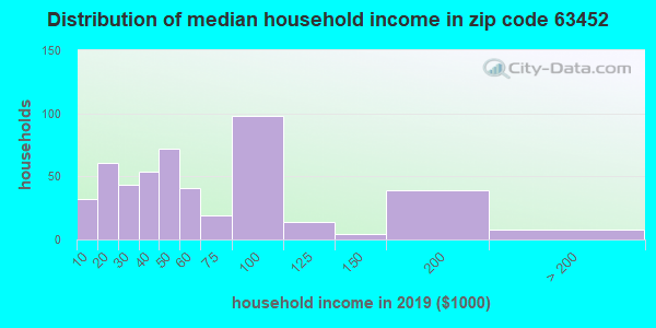 Zip code 63452 household income distribution in 2009