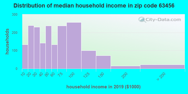 Zip code 63456 household income distribution in 2009