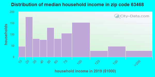 Zip code 63468 household income distribution in 2009