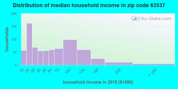Zip code 63537 household income distribution in 2009