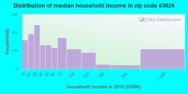 Zip code 63624 household income distribution in 2009