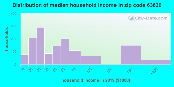 Zip code 63630 household income distribution in 2009