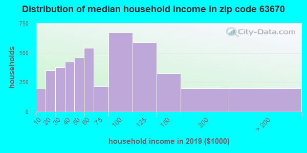 Zip code 63670 household income distribution in 2009