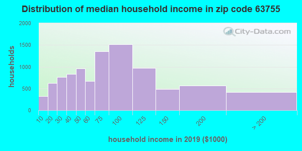Zip code 63755 household income distribution in 2009