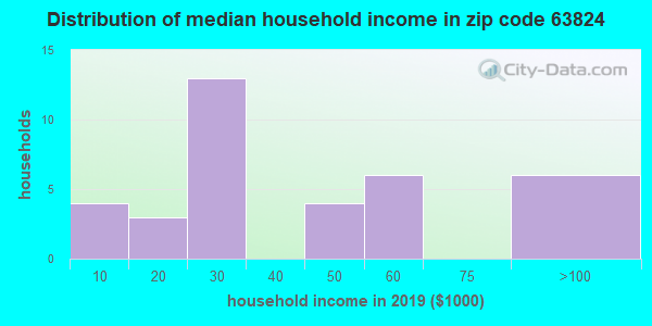 Zip code 63824 household income distribution in 2009
