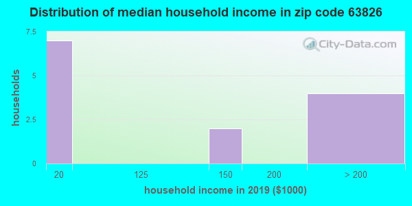 Zip code 63826 household income distribution in 2009