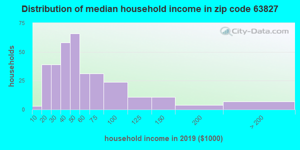Zip code 63827 household income distribution in 2013