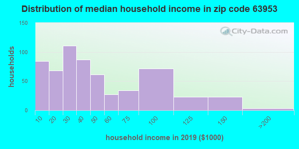 Zip code 63953 household income distribution in 2009