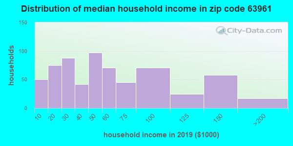 Zip code 63961 household income distribution in 2009