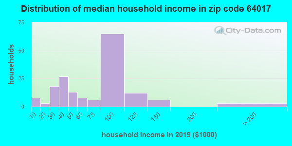 Zip code 64017 household income distribution in 2009