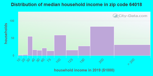 Zip code 64018 household income distribution in 2009
