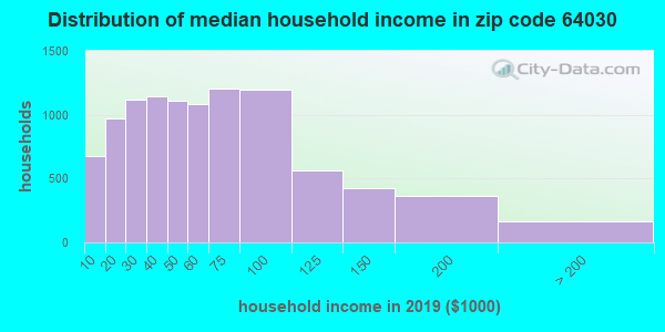 Zip code 64030 household income distribution in 2009
