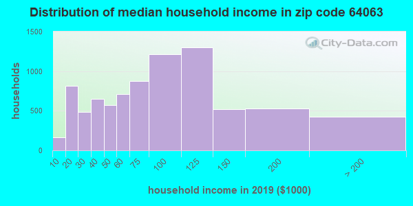 Zip code 64063 household income distribution in 2009