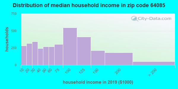 Zip code 64085 household income distribution in 2009