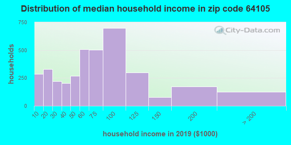 Zip code 64105 household income distribution in 2009