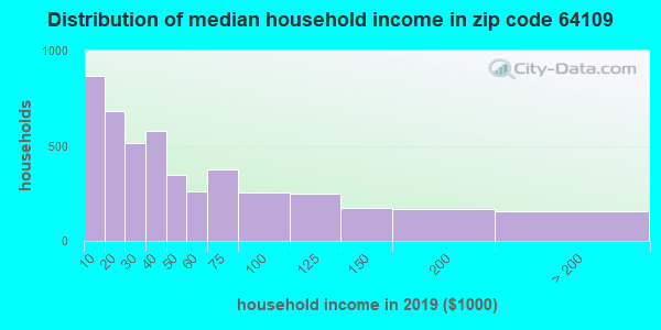 Zip code 64109 household income distribution in 2009