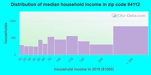 Zip code 64112 household income distribution in 2016