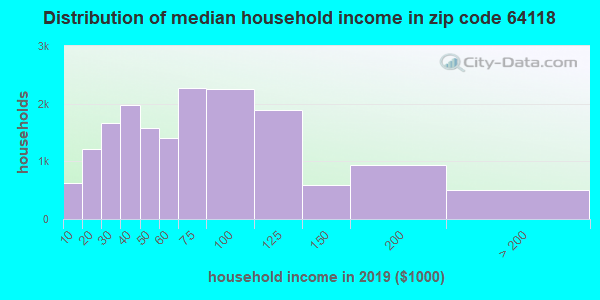 Zip code 64118 household income distribution in 2009
