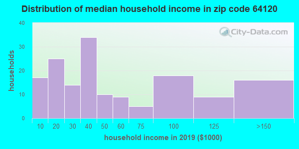 Zip code 64120 household income distribution in 2009
