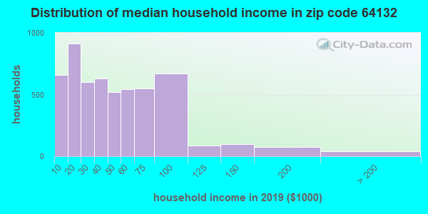 Zip code 64132 household income distribution in 2009