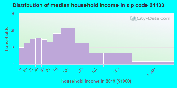 Zip code 64133 household income distribution in 2009
