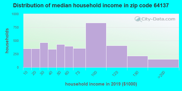 Zip code 64137 household income distribution in 2009