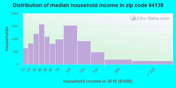 Zip code 64138 household income distribution in 2009