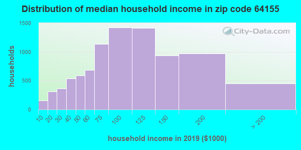 Zip code 64155 household income distribution in 2015