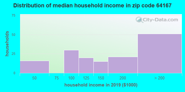 Zip code 64167 household income distribution in 2009