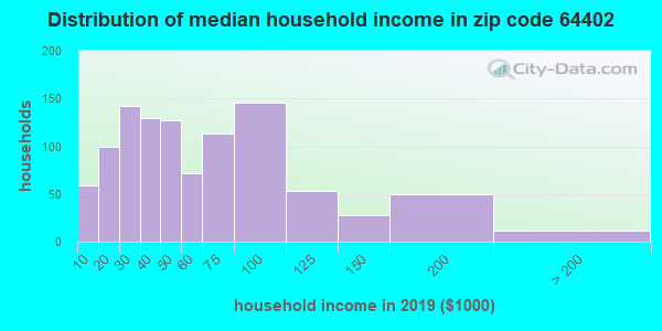 Zip code 64402 household income distribution in 2009