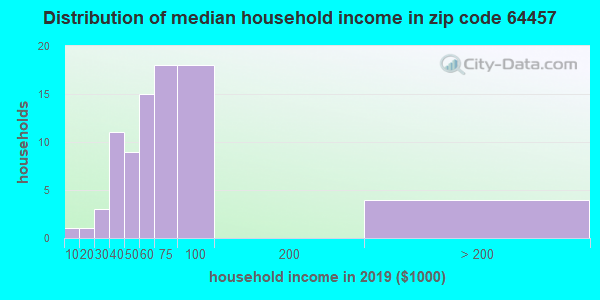 Zip code 64457 household income distribution in 2009