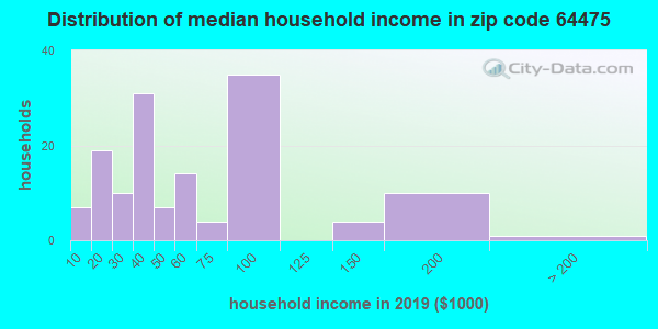 Zip code 64475 household income distribution in 2009