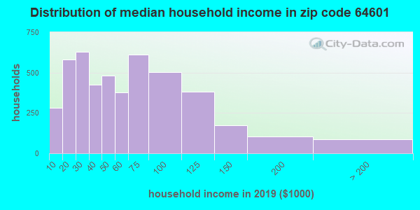 Zip code 64601 household income distribution in 2009