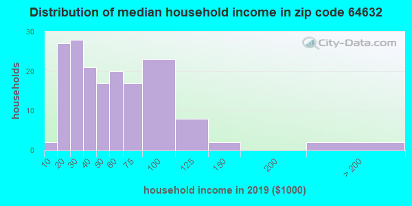 Zip code 64632 household income distribution in 2009