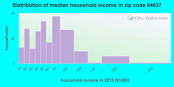Zip code 64637 household income distribution in 2009