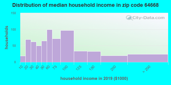 Zip code 64668 household income distribution in 2009