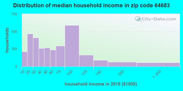 Zip code 64683 household income distribution in 2009