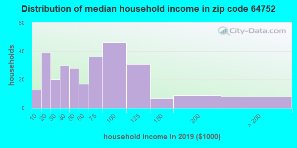 Zip code 64752 household income distribution in 2009