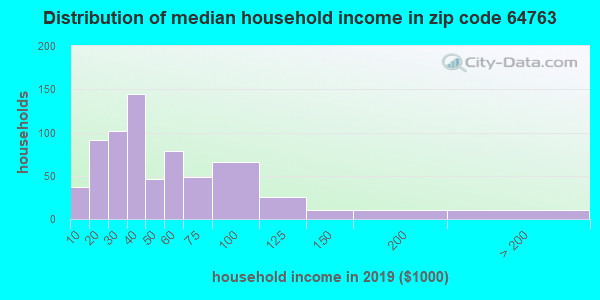 Zip code 64763 household income distribution in 2009