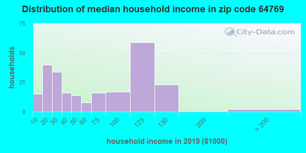 Zip code 64769 household income distribution in 2015