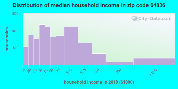 Zip code 64836 household income distribution in 2009