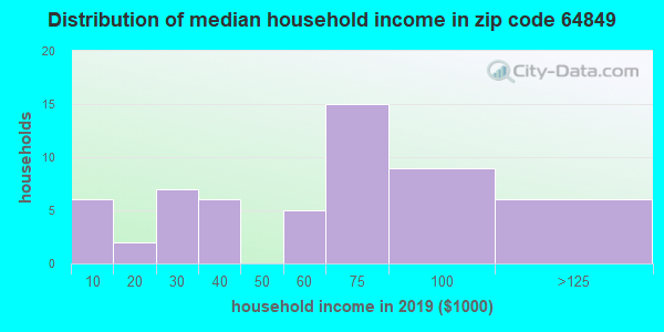Zip code 64849 household income distribution in 2009