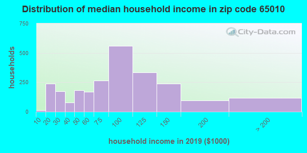 Zip code 65010 household income distribution in 2009