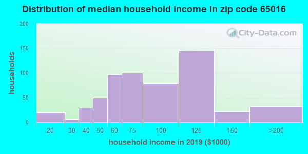 Zip code 65016 household income distribution in 2009
