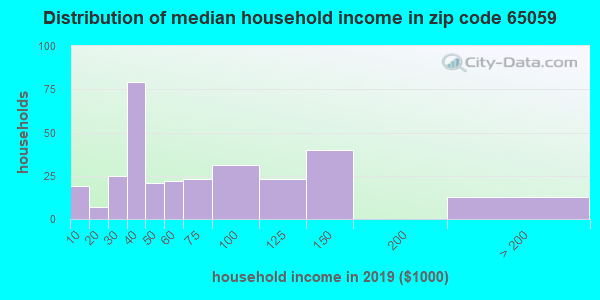 Zip code 65059 household income distribution in 2009
